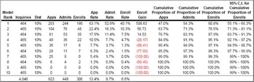 Predictive Modeling in Enrollment Management