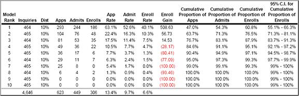 Gains Chart for Predictive Model