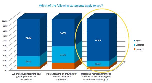 Summary of 2012 Higher Education Marketing Benchmarking Report