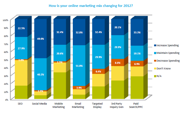 Increased Investment in Online Marketing