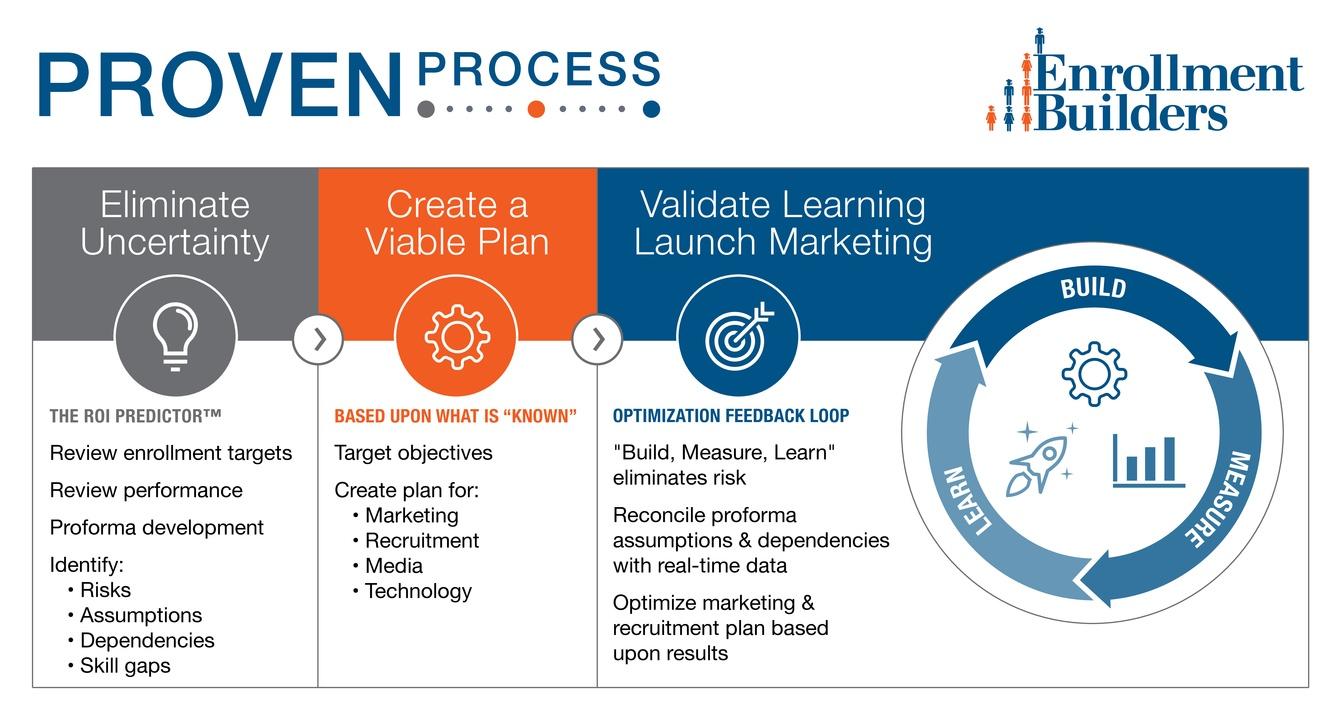 EOS Digital Marketing Agency Proven Process.jpg